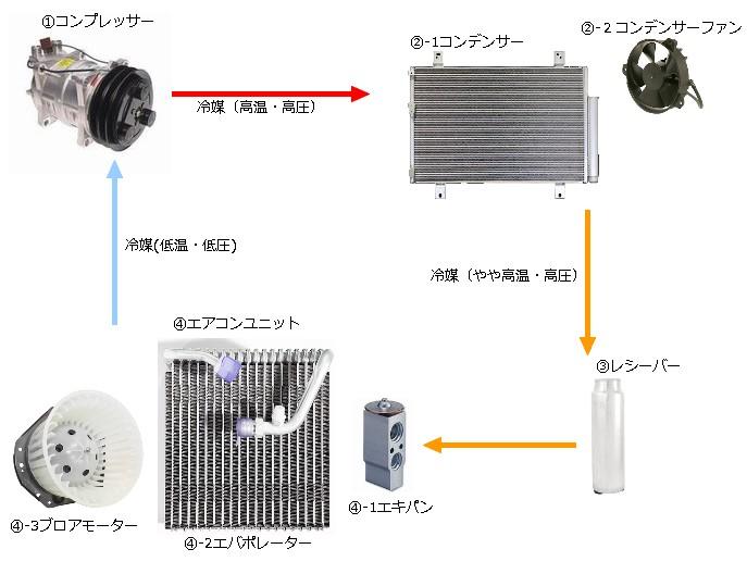 カーエアコン、電装、自動車修理...